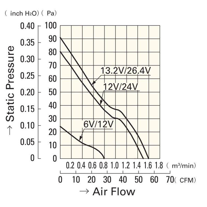 dc fan 9a0824g402 - frame size 80 mm - cooling fans - rta